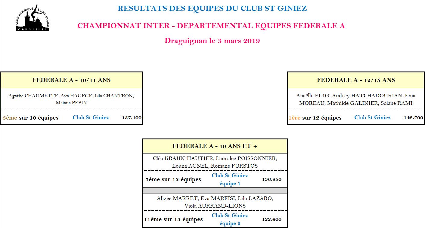 Résultats Draguignan 3 mars