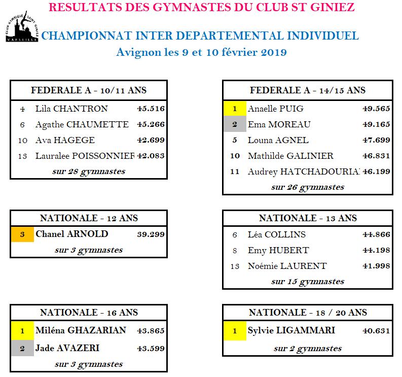 résultats_compet_9_et_10_février_avignon