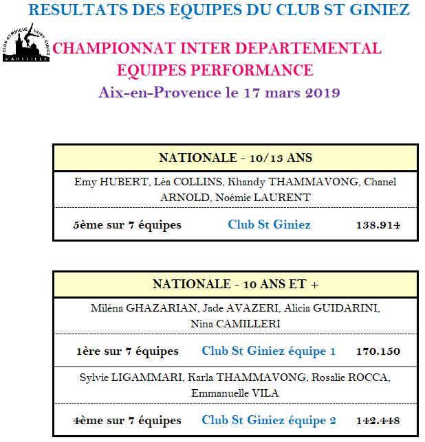 Résultats_Aix_17_Mars