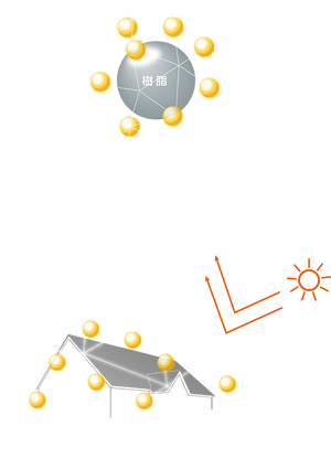 タテイル2は樹脂設計段階からHALSを合成