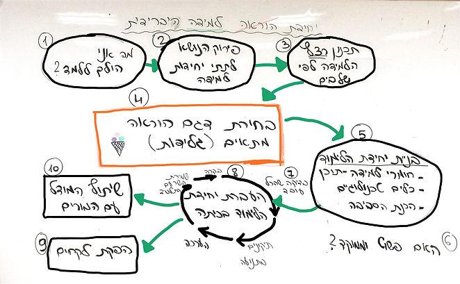 מודל למידה היברידית