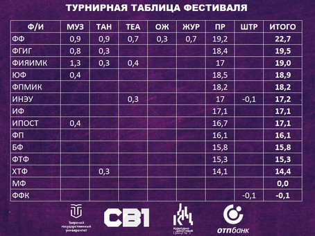 """Итоги фестиваля """"Студенческая весна-2021"""" Тверского государственного университета"""