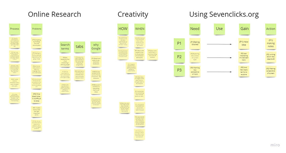 Affinity map - User interviews