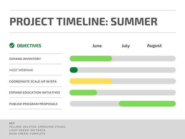 YRI Timeline (1).png