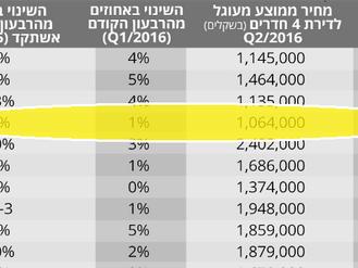 עלייה של 2.5% במחירי הדירות ברבעון השני