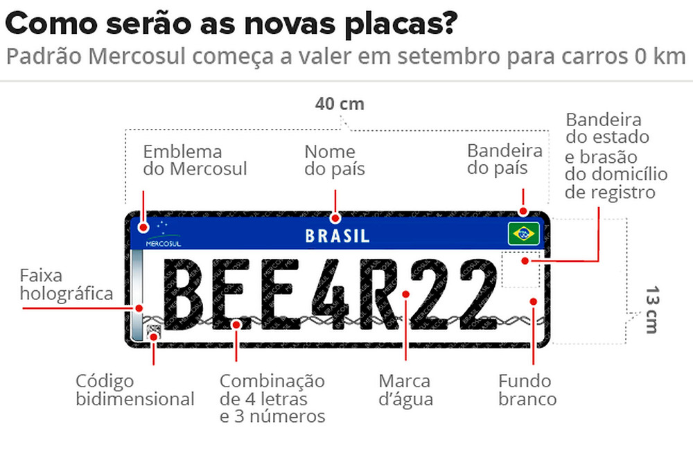 Paulo Mafra - Placas com Padrão Mercosul
