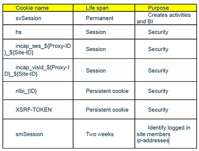Wix cookie list.png