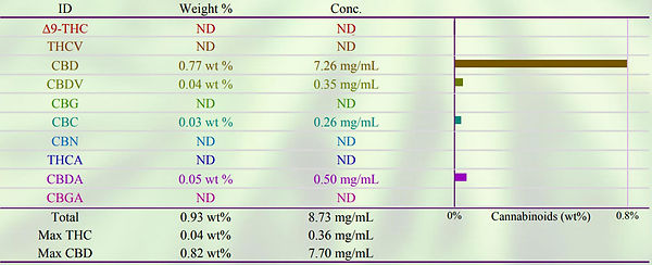 cannabinoid-broad-spectrum-lab-report-ex