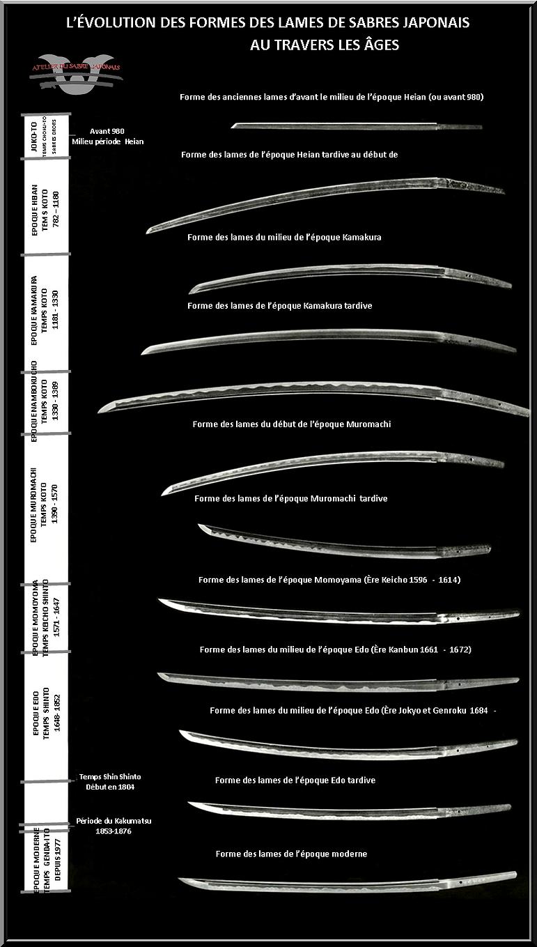evolution des lames katana.png