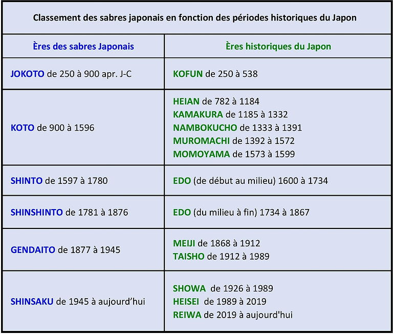 classification sabres japonais.jpg
