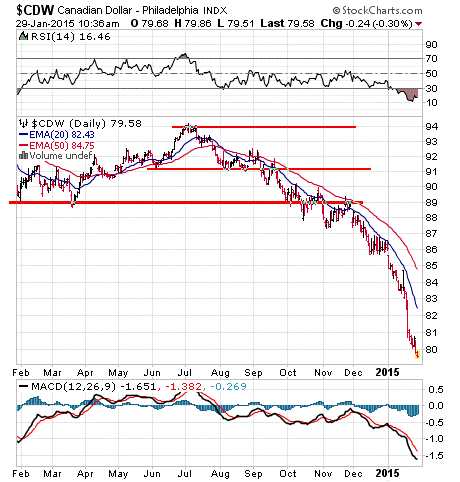 Canadian Dollar Stock Chart