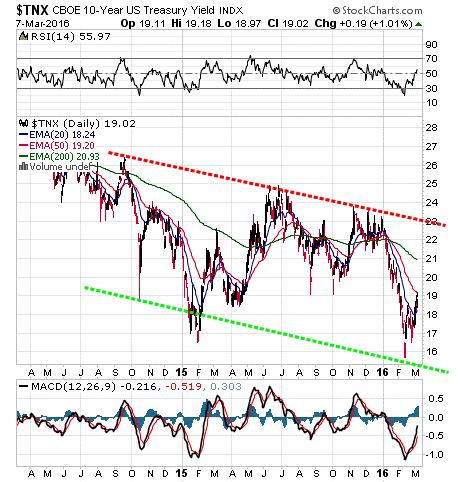 CBOE 10-year US treasury Yield Index