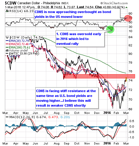Candian vs US dollar stock and chart review