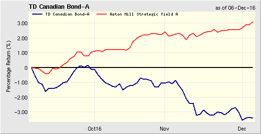 TD Canadian Bond - Stock and comparison