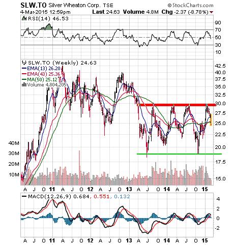 Silver Wheaton Corp Stock Chart