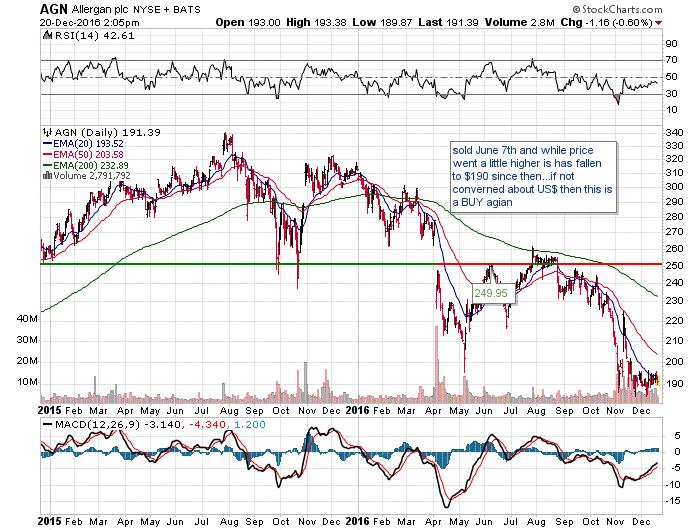 Allergan Stock Chart Exchange