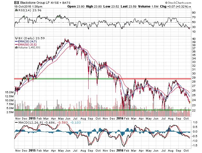 Blackstone Group Stock Chart