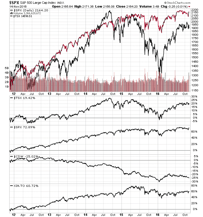 SP 500 Large Cap Index - 5 year stock chart