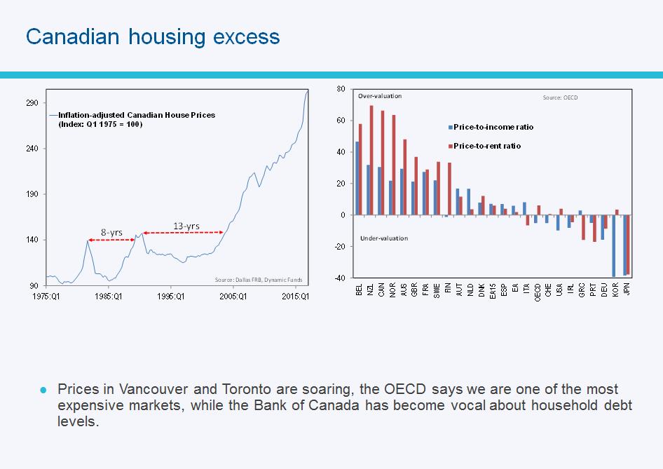 Canadian Housing market and Debt ratios