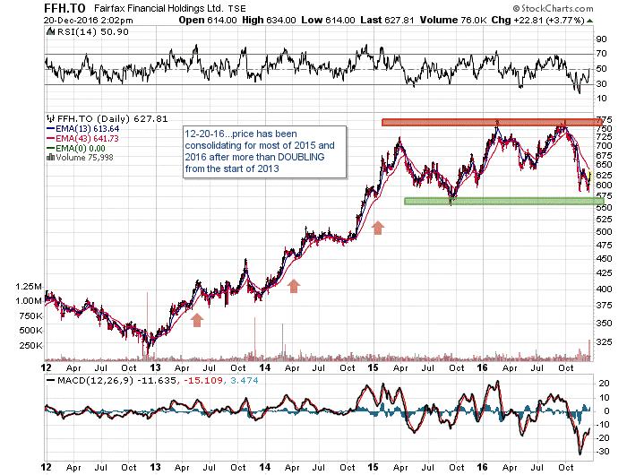 Fairfax Financial Holdings Ltd Stock Chart