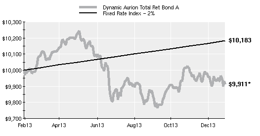 Dynamic vs fixed rate bonds