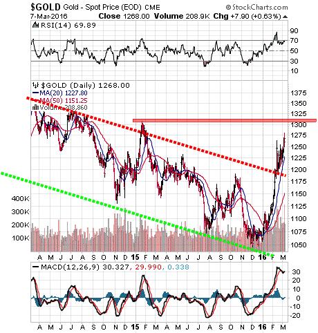 Gold Spot Price Chart 2 year chart