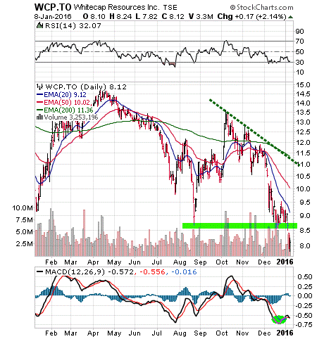 Whitecap Resources stock chart