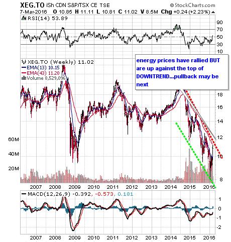 iSh CND S&P/TSX Stock Chart