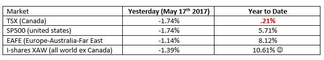market trends yesterday numbers