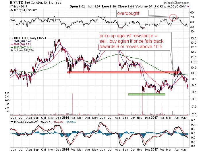 Bird Construction trade stock charts