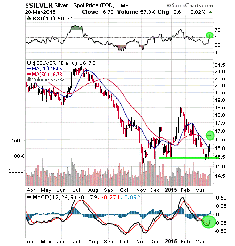 Silver Spot Price Stock Charts