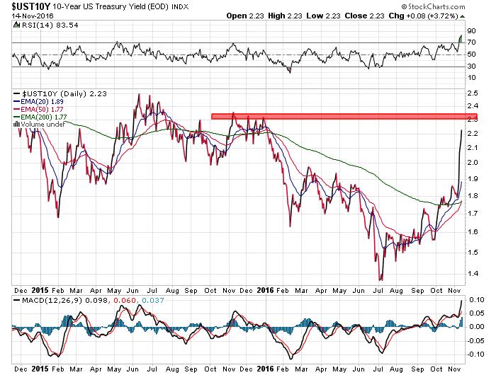 10-year US treasury yeild