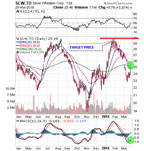Silver Wheaton Corp Stock Charts