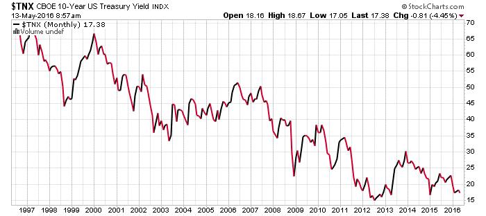 CBOE 10 Year US Treasury