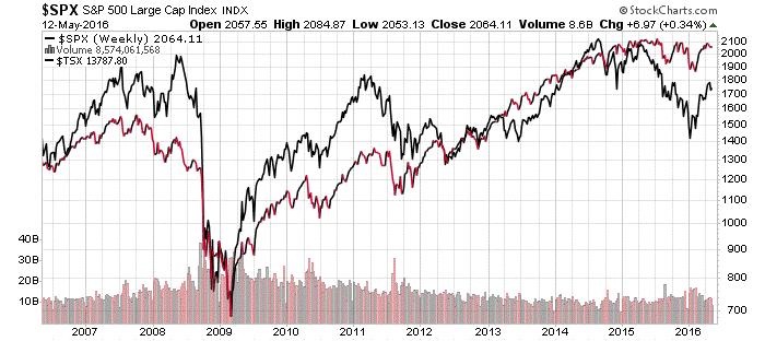 10 year S&P 500 Stock Chart