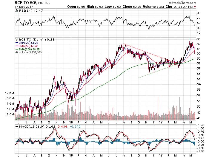 BCE Inc Stocks and Bonds trade Stock Charts