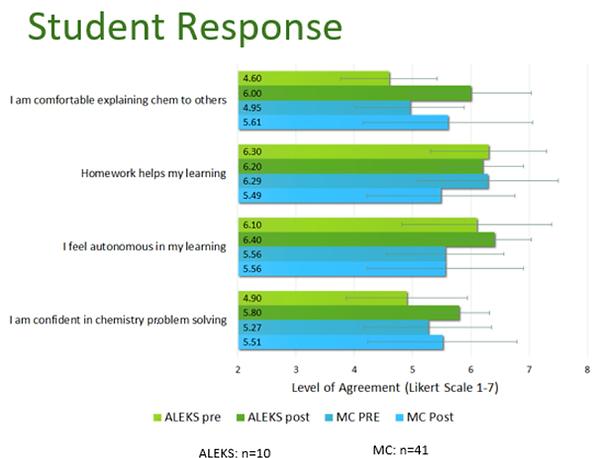 chemistry-fautch-studentresponse-chart.p