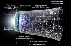 Основы современной космологии
