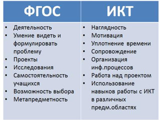 Расширение зоны использования ИКТ