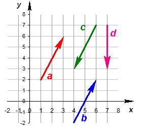Векторы в физике