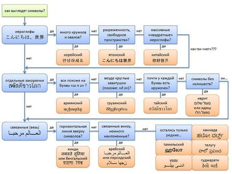 Представление информации. Языки. Кодирование