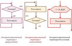 Программирование циклов с предусловием и постусловием на С++