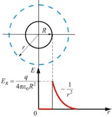 Энергия электромагнитного взаимодействия неподвижных зарядов