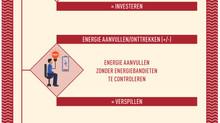 Energiebronnen & Energiebandieten.        #2 Vitaliserend Leiderschap