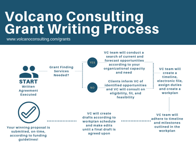 Volcano Consulting Grant Writing Process