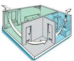 Кто должен чистить и чинить вентиляцию в квартире