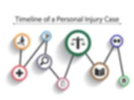 Timeline of a Personal Injury Case - Site Social SEO