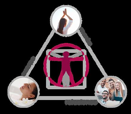 cuerpo-mente-relaciones-triangulo.png