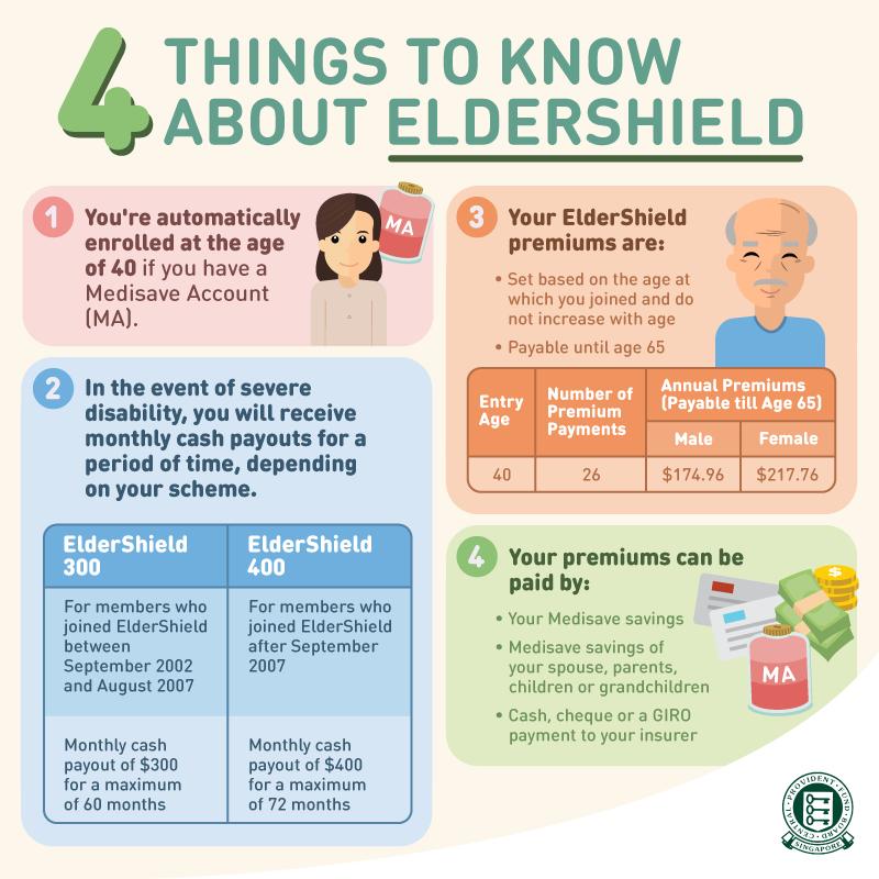 Eldershield - disability insurance Scheme