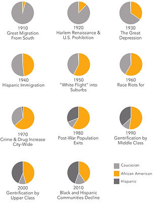 Population & Race Demographics